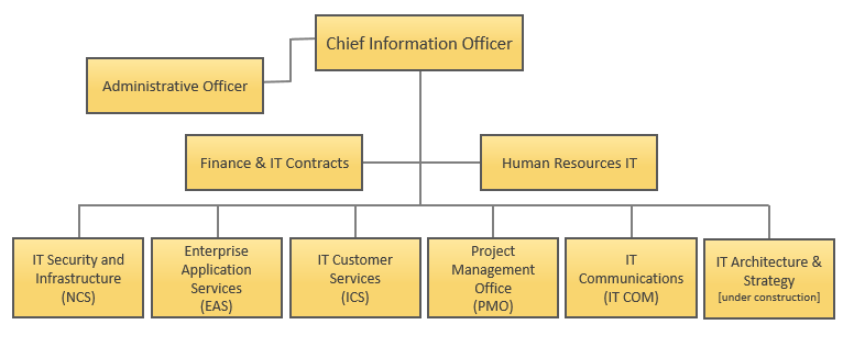 Office of the CIO - Organization Chart