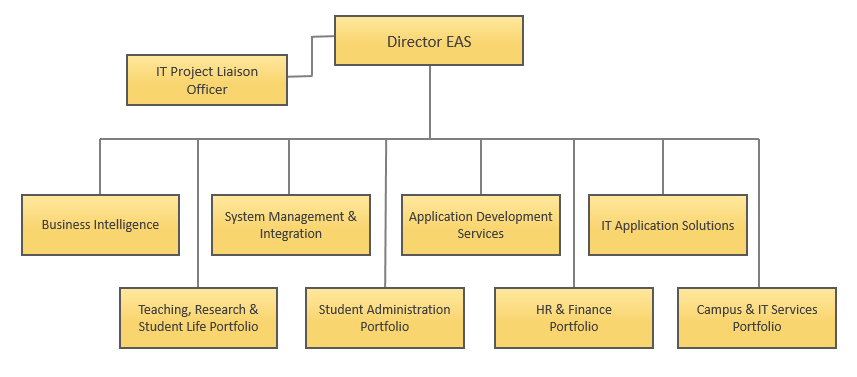 Enterprise Application Services (EAS) - Organization Chart