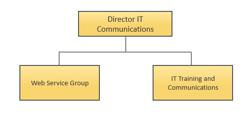 IT Communications Organization Chart
