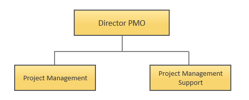 Project Management Office - Organization Chart