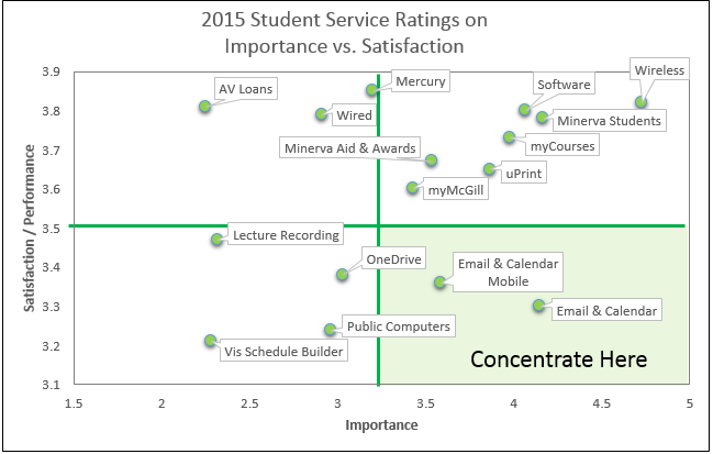2015 Survey Results | IT Services - McGill University