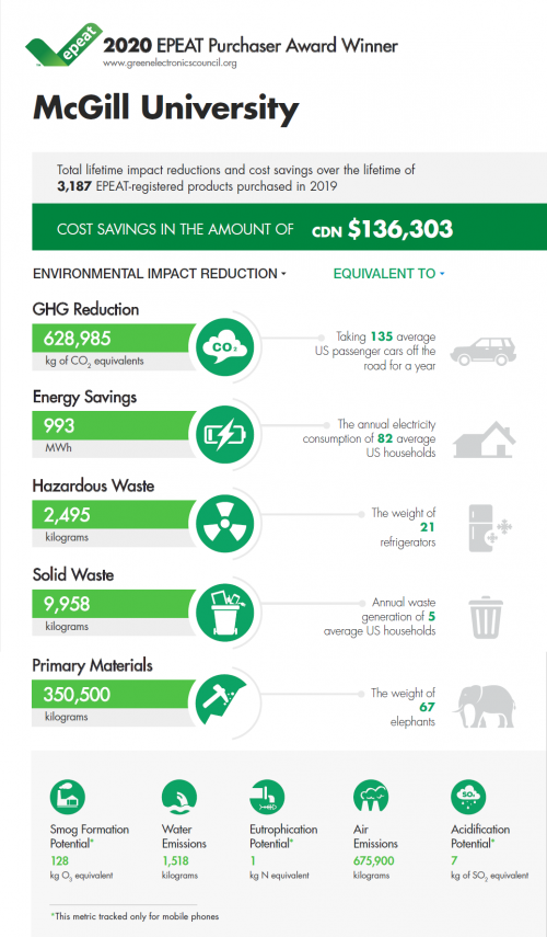 EPEAT sustainable purchaser 2020 - infographic