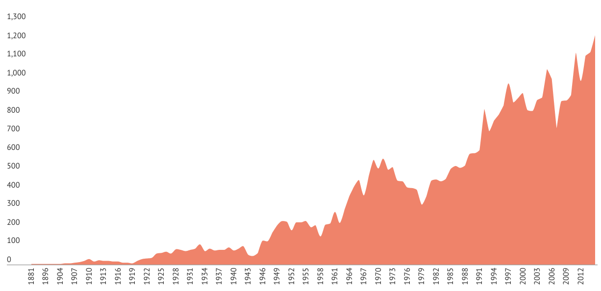 McGill Library thesis and dissertation collection by year of publication