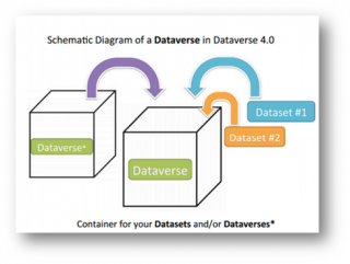 Image displaying datasets going into a dataverse container which also contains another dataverse
