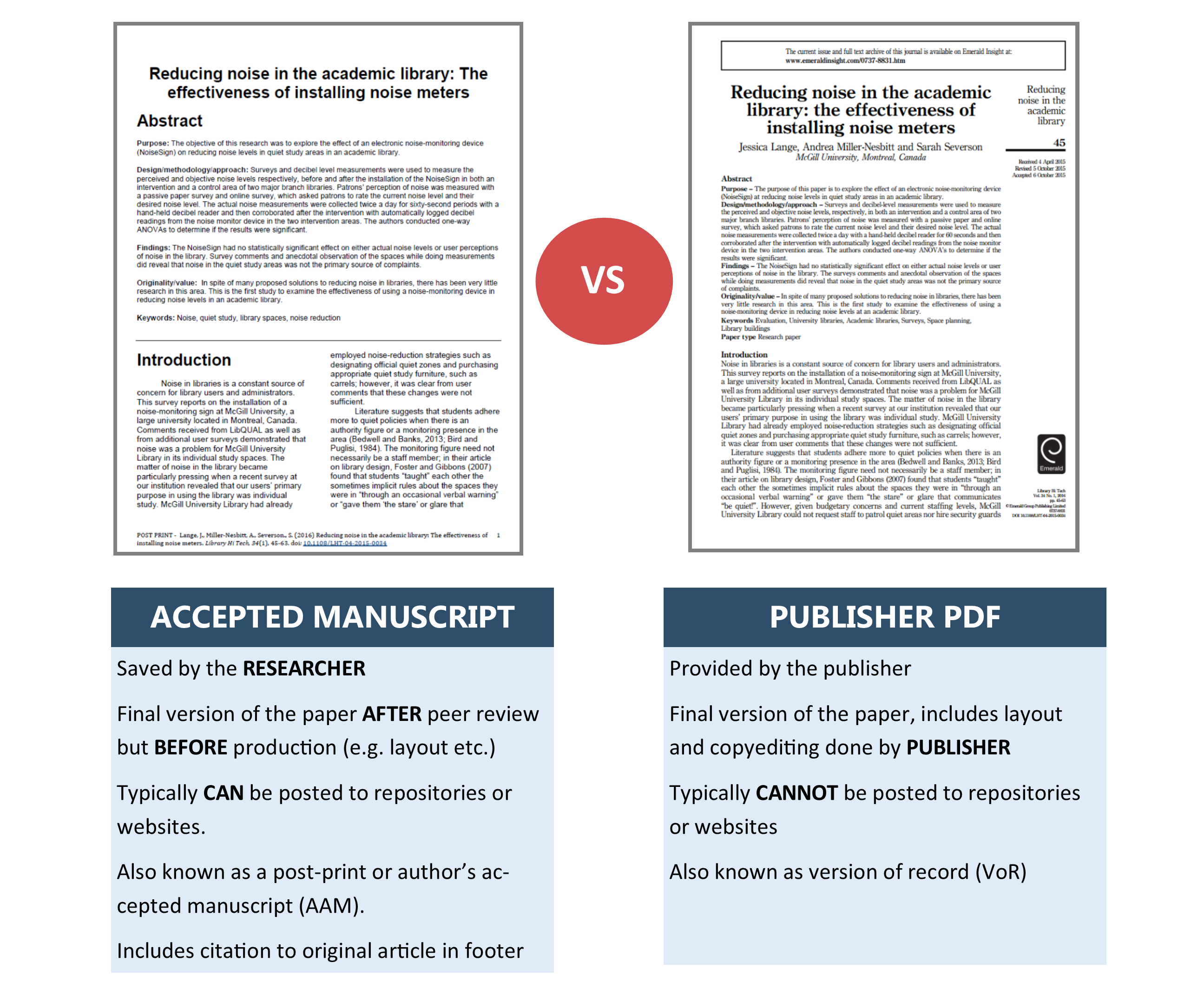 Accepted manuscripts are: saved by the researcher, the final version of the paper BEFORE production (e.g. layout etc.), Typically CAN be posted to repositories or websites. Also known as author's accepted manuscript (AAM) or  accepted manuscript Includes citation to original article in footer. Publisher's versions are: Provided by the PUBLISHER , final version of the paper, includes layout and copyediting, typically CANNOT be posted to repositories or websites, also known as version of record (VoR)
