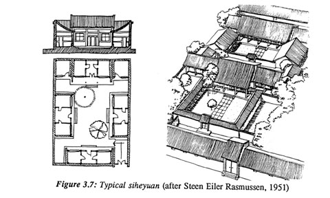 Chapter 3 neighborhood regeneration in beijing minimum for Traditional chinese house plans
