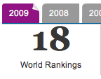 McGill ranks 18th in World universities in 2009