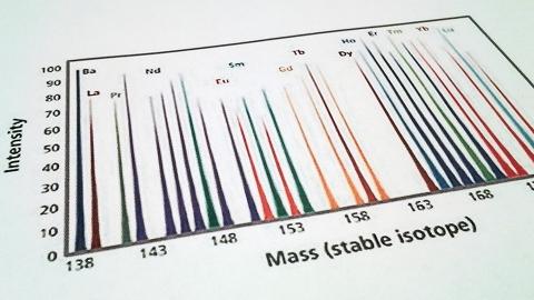 Mass Cytometry Analysis Graph