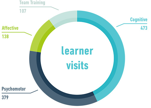 Learner visits per activity type