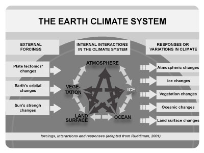 Earth Climate System Thumb