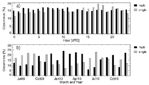 Daily (a) and annual (b) cycles of hours characterized by single and multi-layer