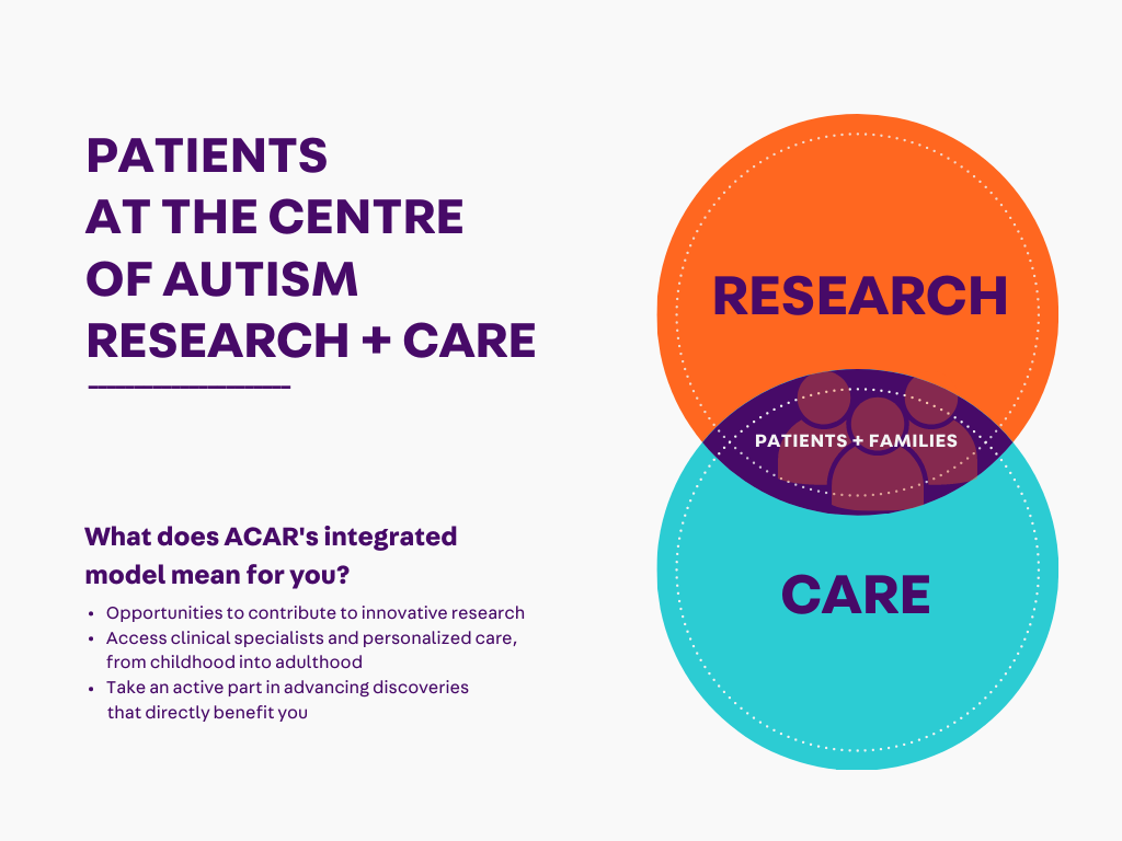 Patients at the centre of autism research and care. What does ACAR's integrated approach mean for you? Opportunities to contribute to innovative research; access clinical specialists and personalized care, from childhood into adulthood; take an active part in advancing discoveries that directly benefit you.