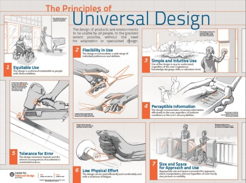 A Chart outlining the 7 principles of universal design