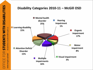 Pie chart showing categories of disability (Mental Health largest)