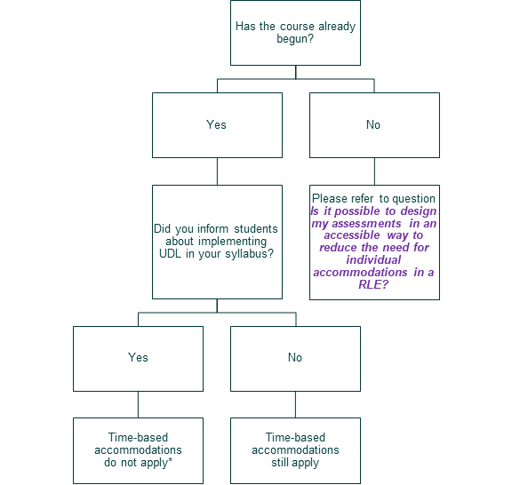 Flowchart indicating when to apply time-based accommodations to take-home exams