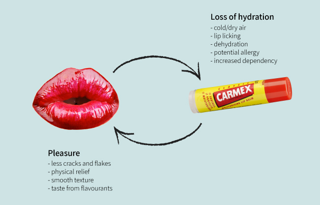 the ongoing cycle of dry lips and lip balm.