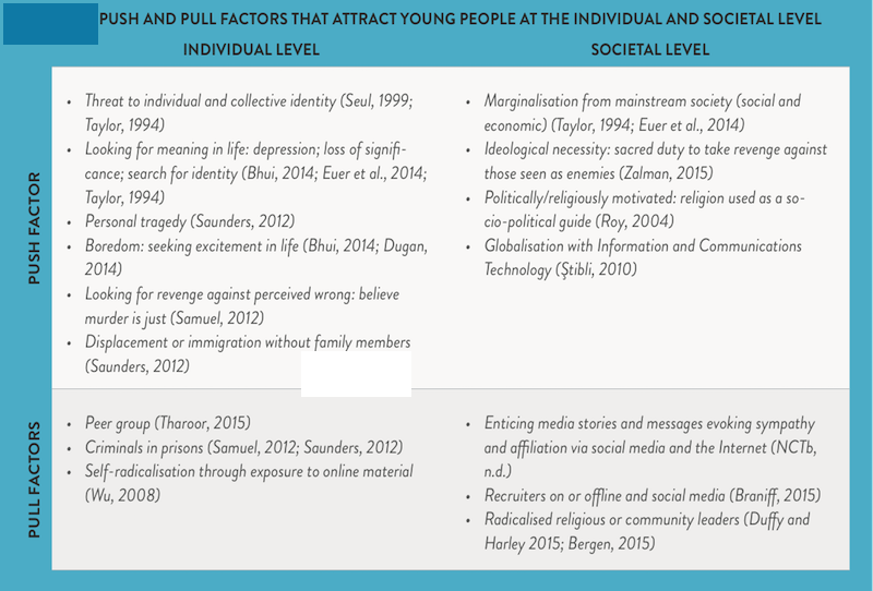 Push and Pull Factors | Preventing Extremism through