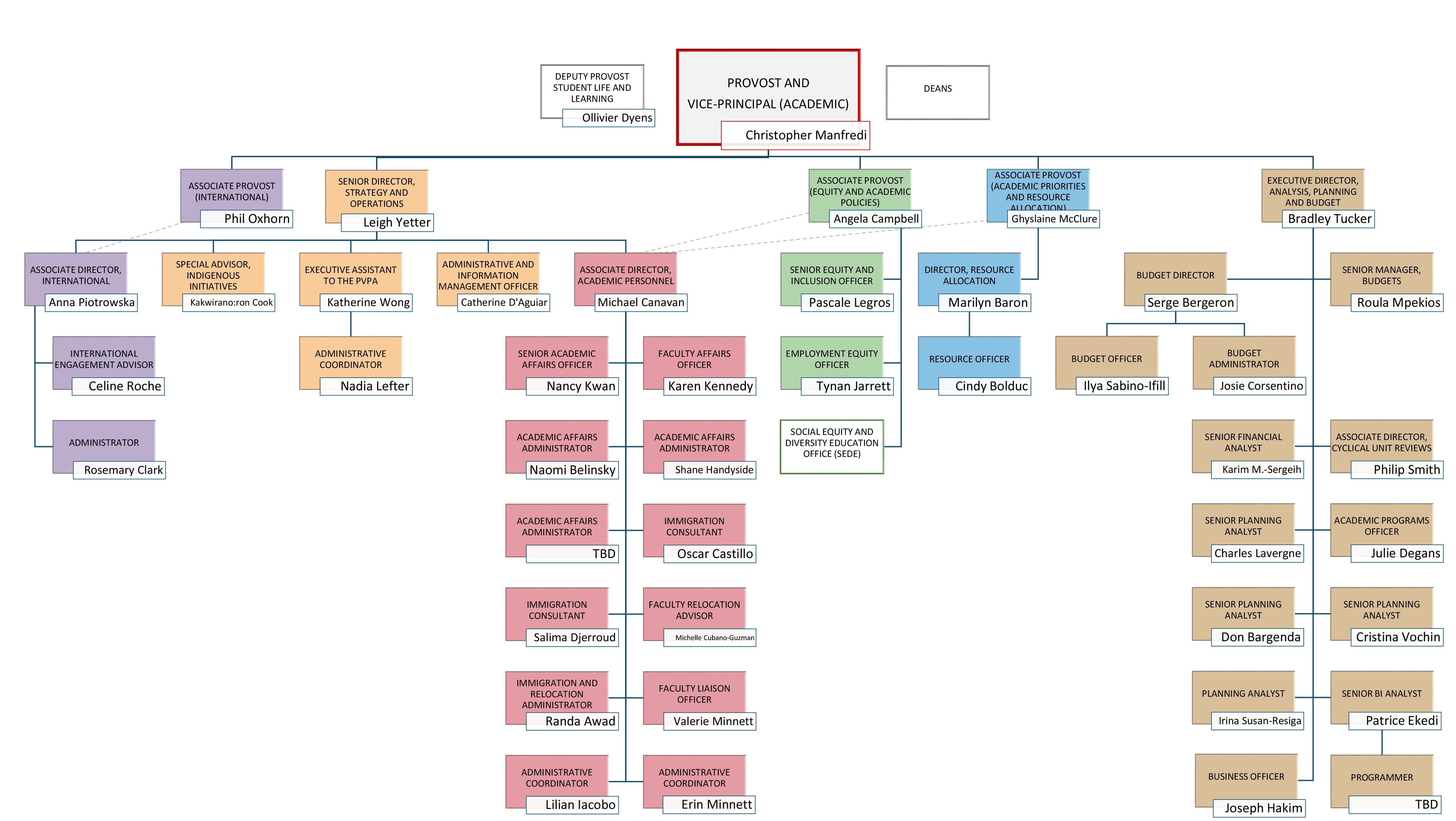 Organizational chart for the Office of the Provost and Vice-Principal (Academic)