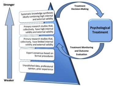 Evidence-Based Practice | Best Practices in Psychology