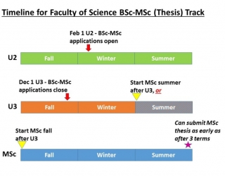 BSc-MSc applications open Feb 1 (Winter of U2) BSc-MSc applications close Dec 1 (Fall of U3). Start MSc Summer or Fall after U3. Submit MSc thesis as early as after 3 terms.