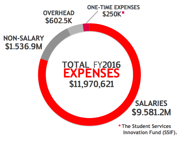 TOTAL FY2016 EXPENSES: $11,970,621