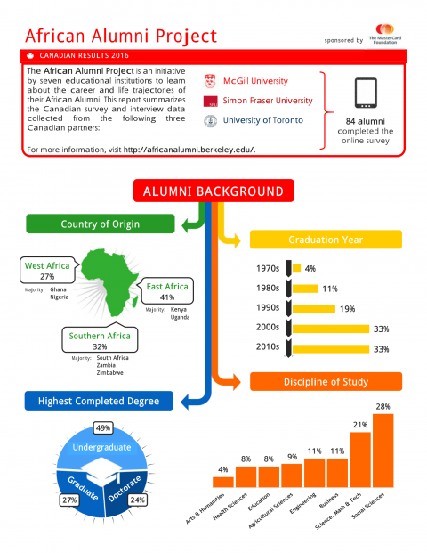 First page of African Alumni Project - Canadian Infographic