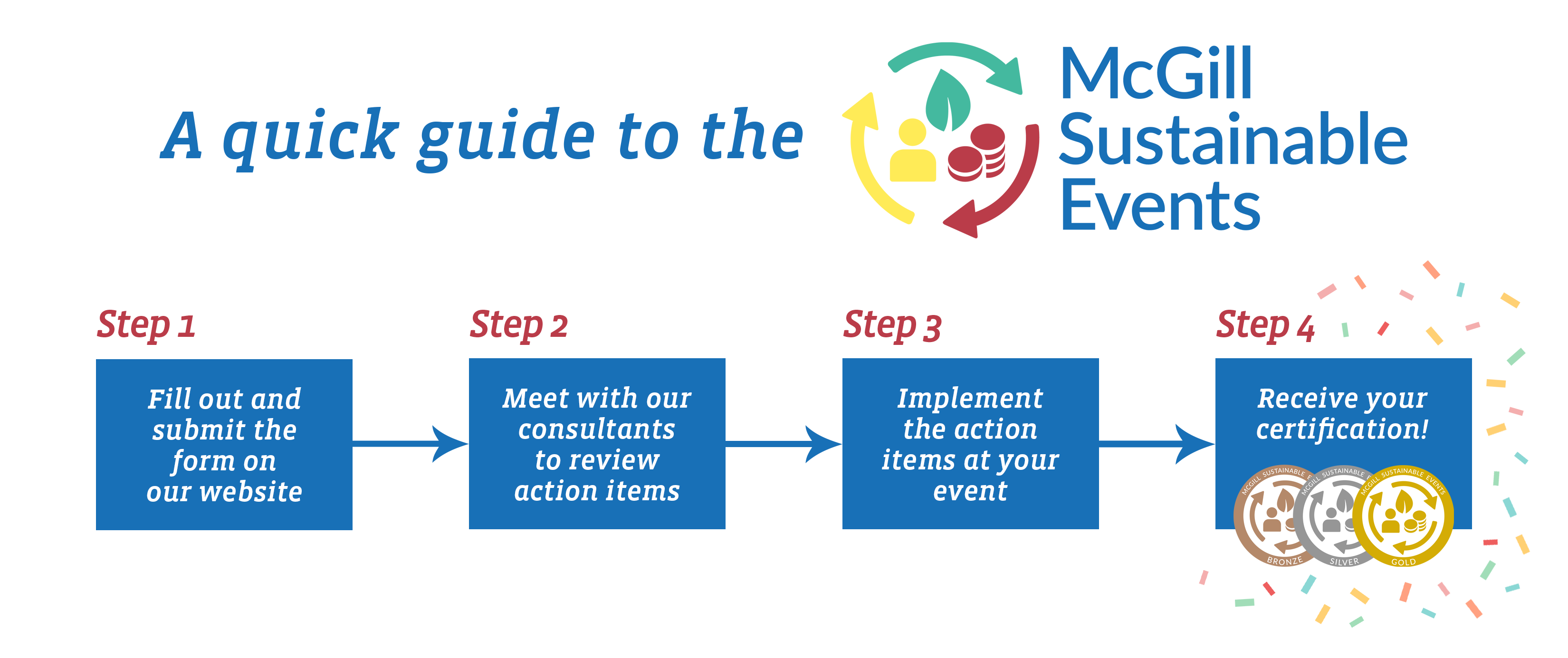 Sustainable events certification timeline