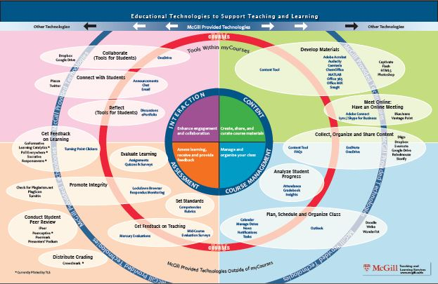 Educational technologies ecosystem