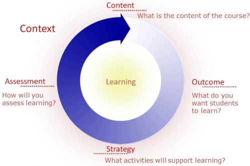 Content: what is the content of the Course? Outcome: what do you want students to learn? Strategy: what activities will support learning? Assessment: how will you assess learning?