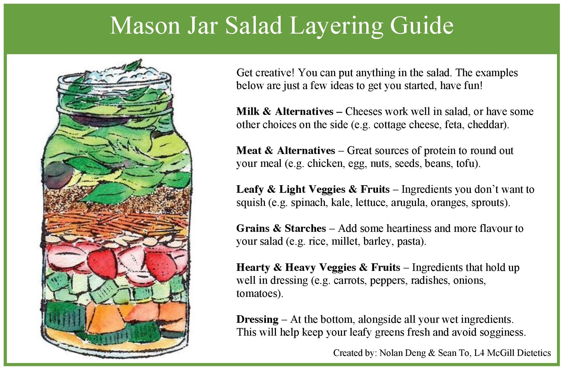 An image showing an example of a Mason Jar salad and its layers (Milk & Alternatives, Meat & Alternatives, Leafy & Light Veggies & Fruits, Grains & Starches, Hearty & Heavy Veggies & Fruits, Dressing